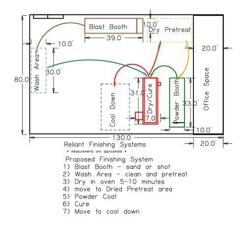 Powder Coating System Layout Sample