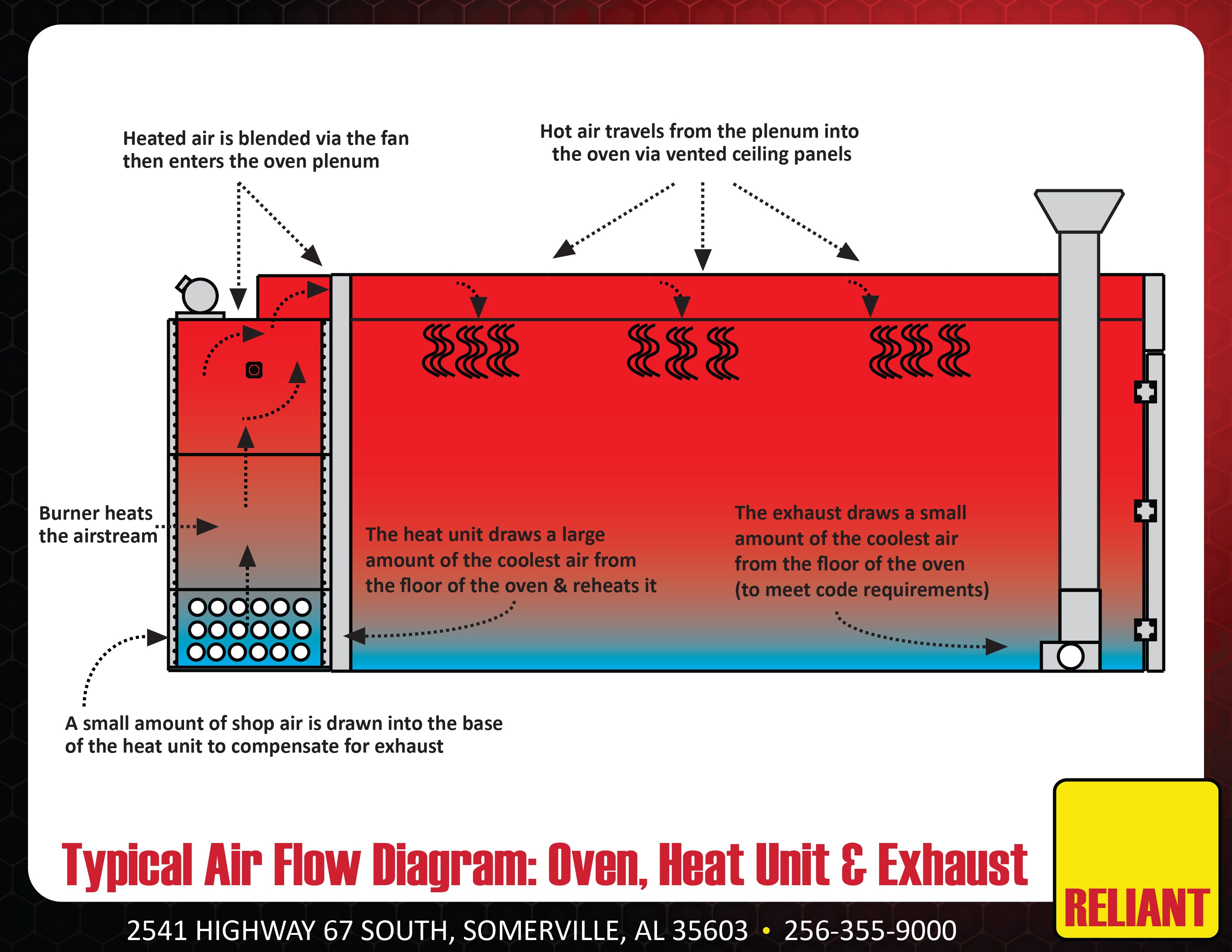 Innovative Powder Coating Oven Airflow From Reliant