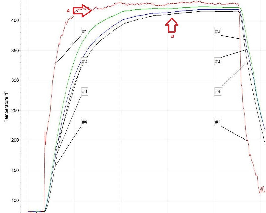 Powder Coating Oven Recorder Report - Graph Close-up